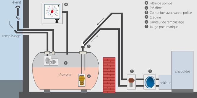 Quelle est la différence entre le nettoyage mécanique et le nettoyage chimique